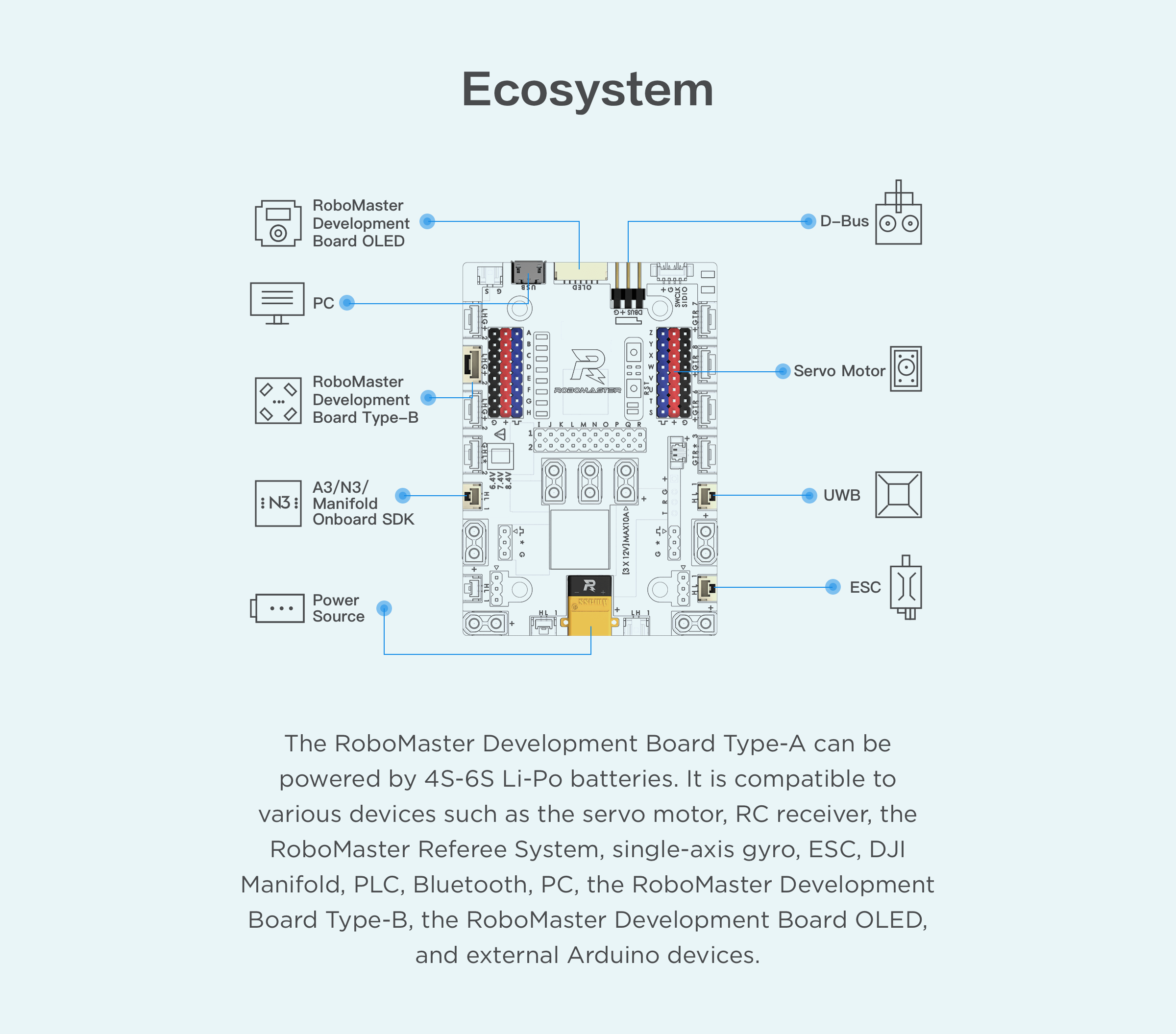 Ecosystem of Development Board